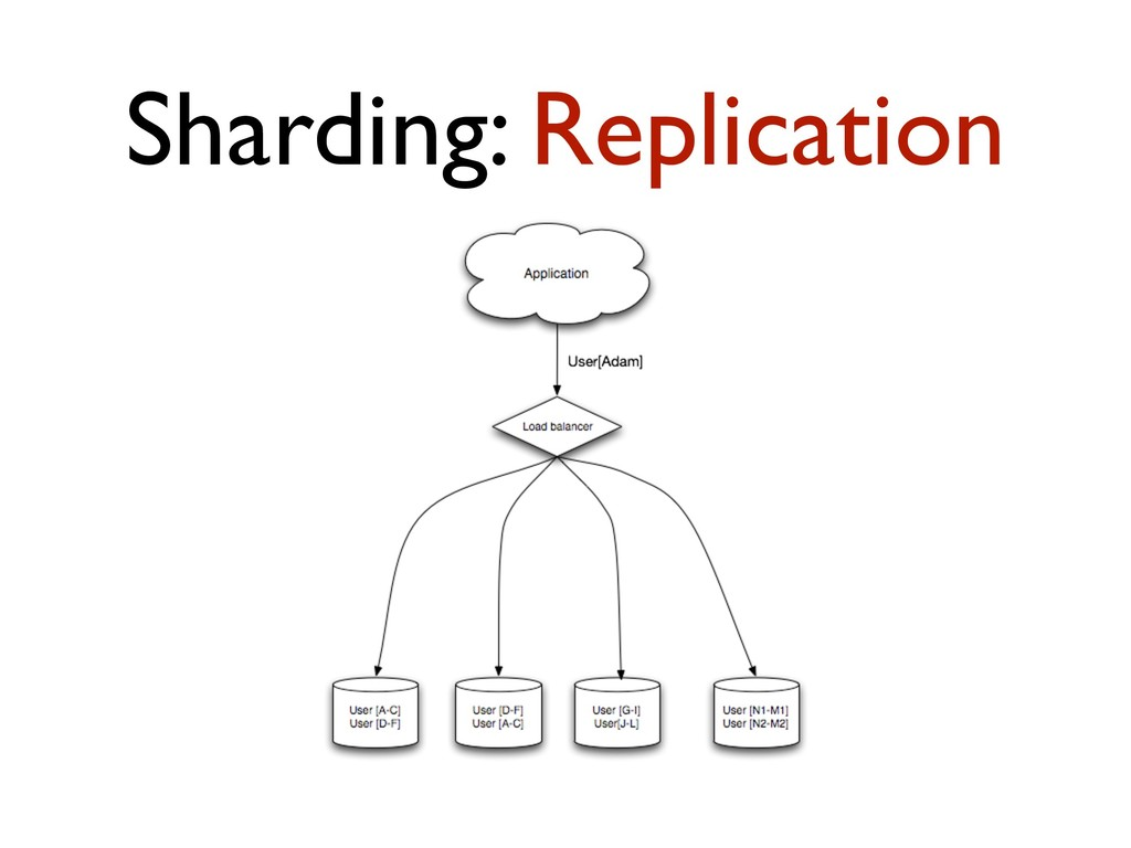 Sharding: Replication