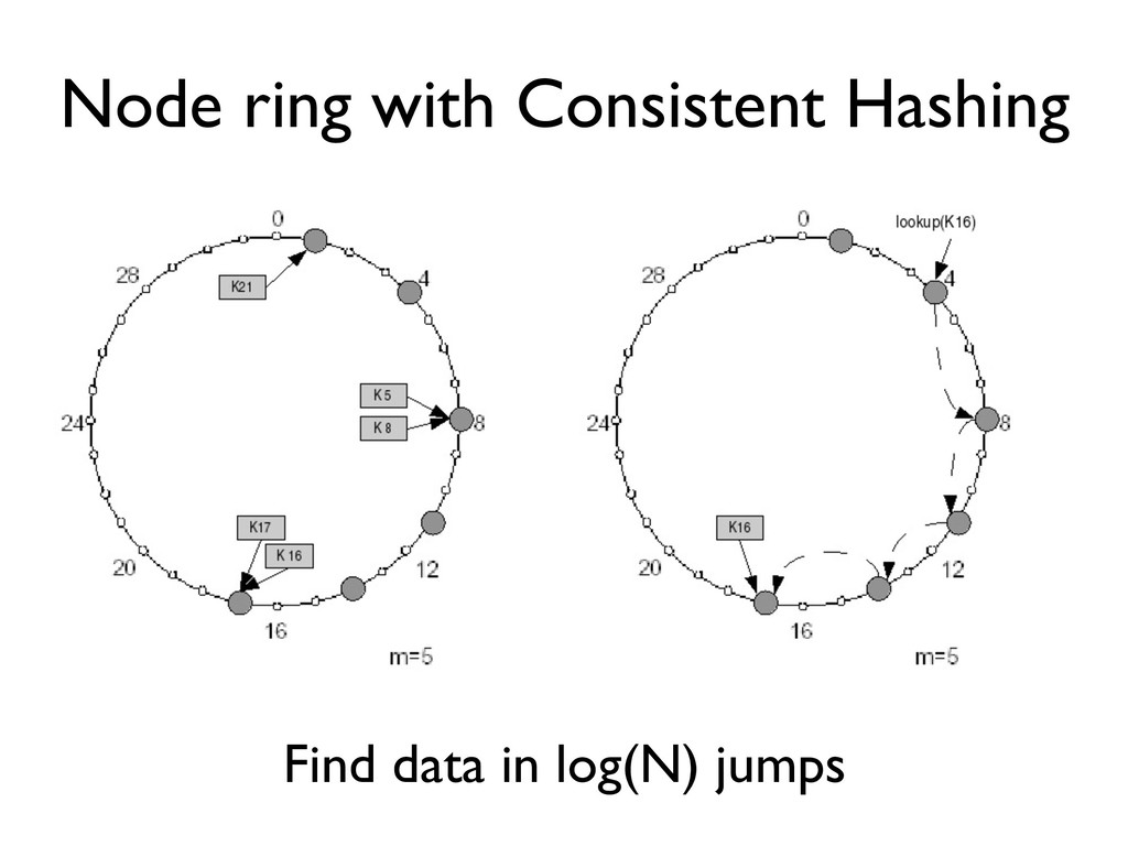 Node ring with Consistent Hashing Find data in ...