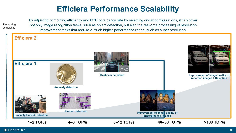 Board Member 12 CEO Soichi Matsuda In 2011, he ...