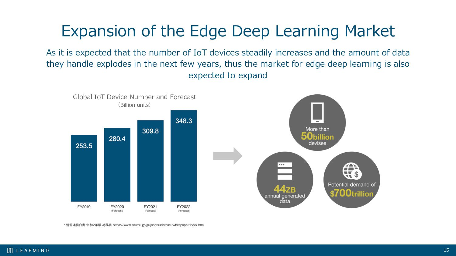 15 Expansion of the Edge Deep Learning Market A...