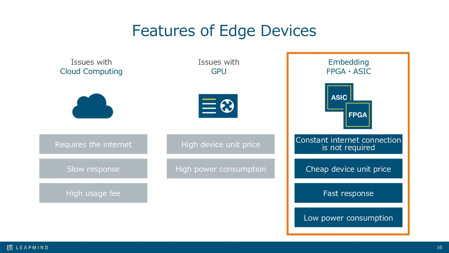 16 Features of Edge Devices Issues with Cloud C...