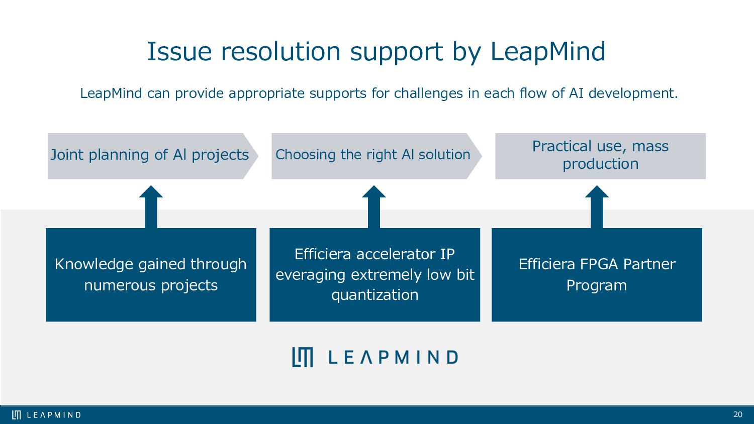 20 Issue resolution support by LeapMind LeapMin...