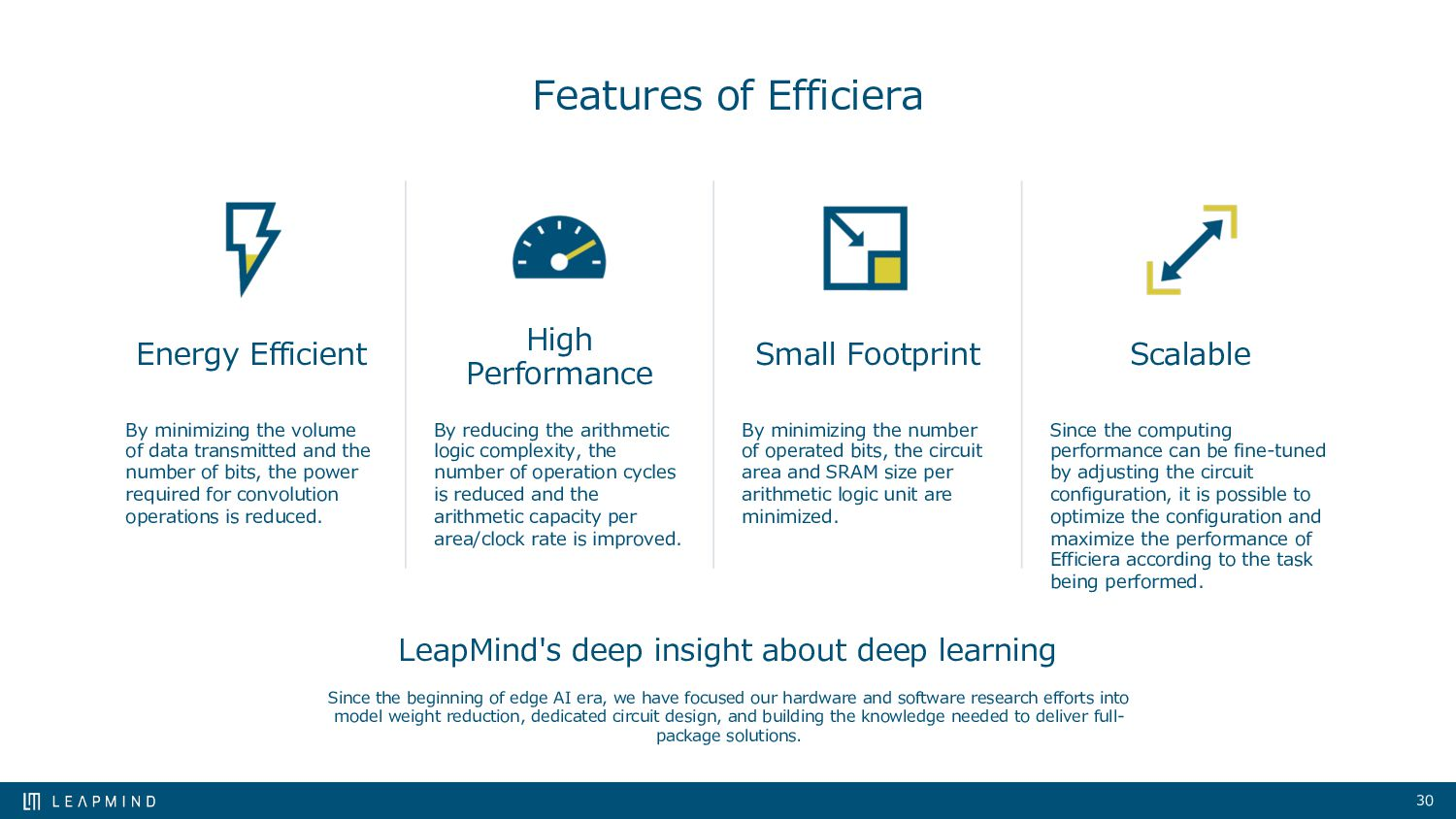 30 LeapMind's deep insight about deep learning ...