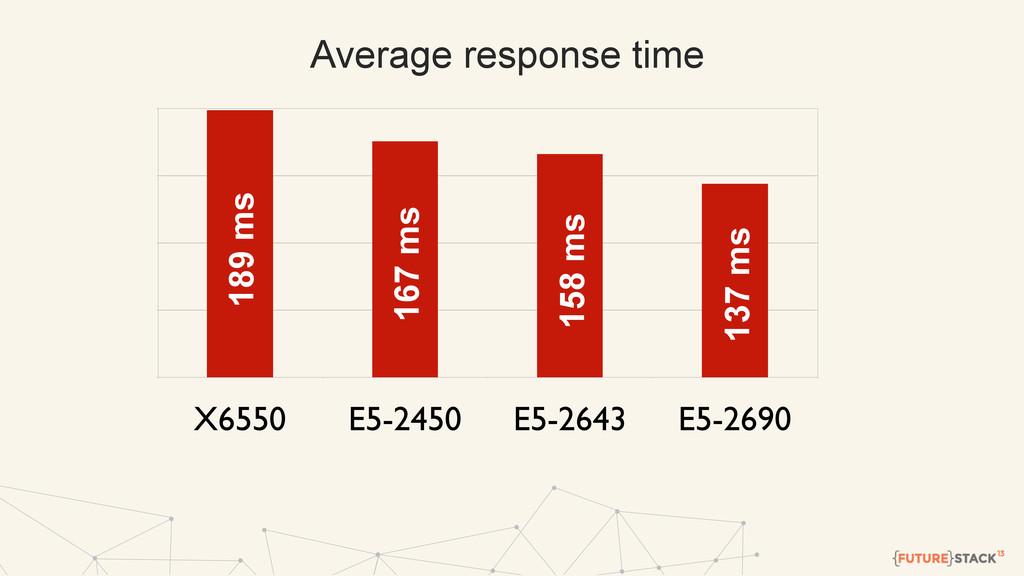 X6550 E5-2450 E5-2643 E5-2690 Average response ...