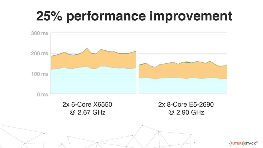 25% performance improvement 2x 6-Core X6550 @ 2...