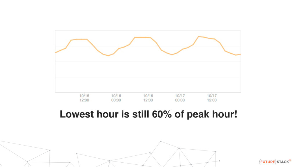 Lowest hour is still 60% of peak hour!