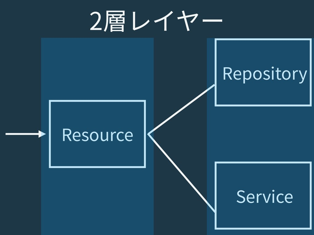 Resource Repository Service 2層レイヤー