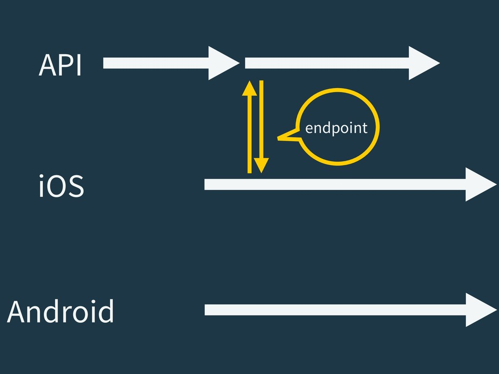 API iOS Android endpoint