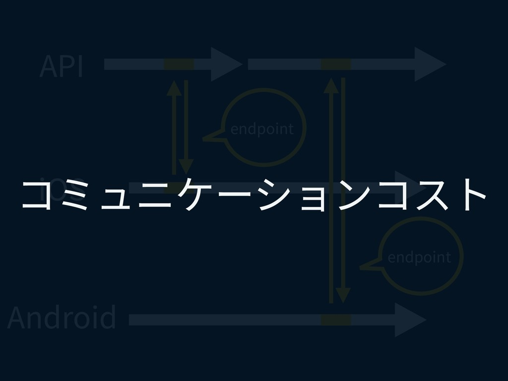 API iOS Android endpoint endpoint コミュニケーションコスト