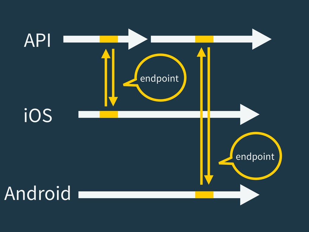 API iOS Android endpoint endpoint