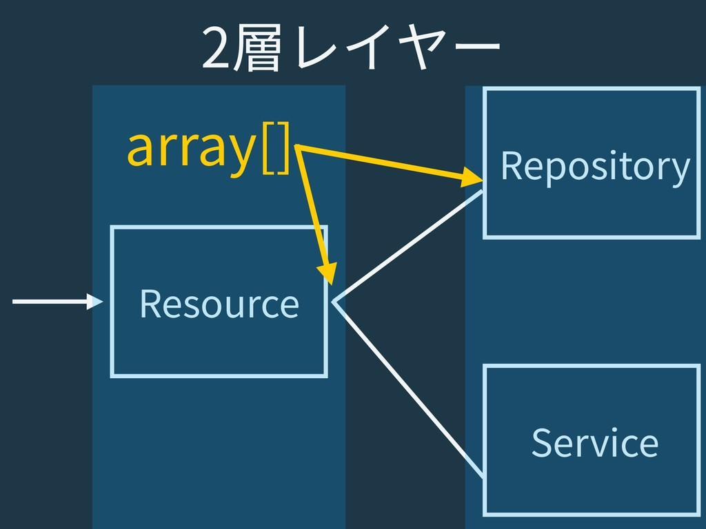 Resource Repository Service 2層レイヤー array[]