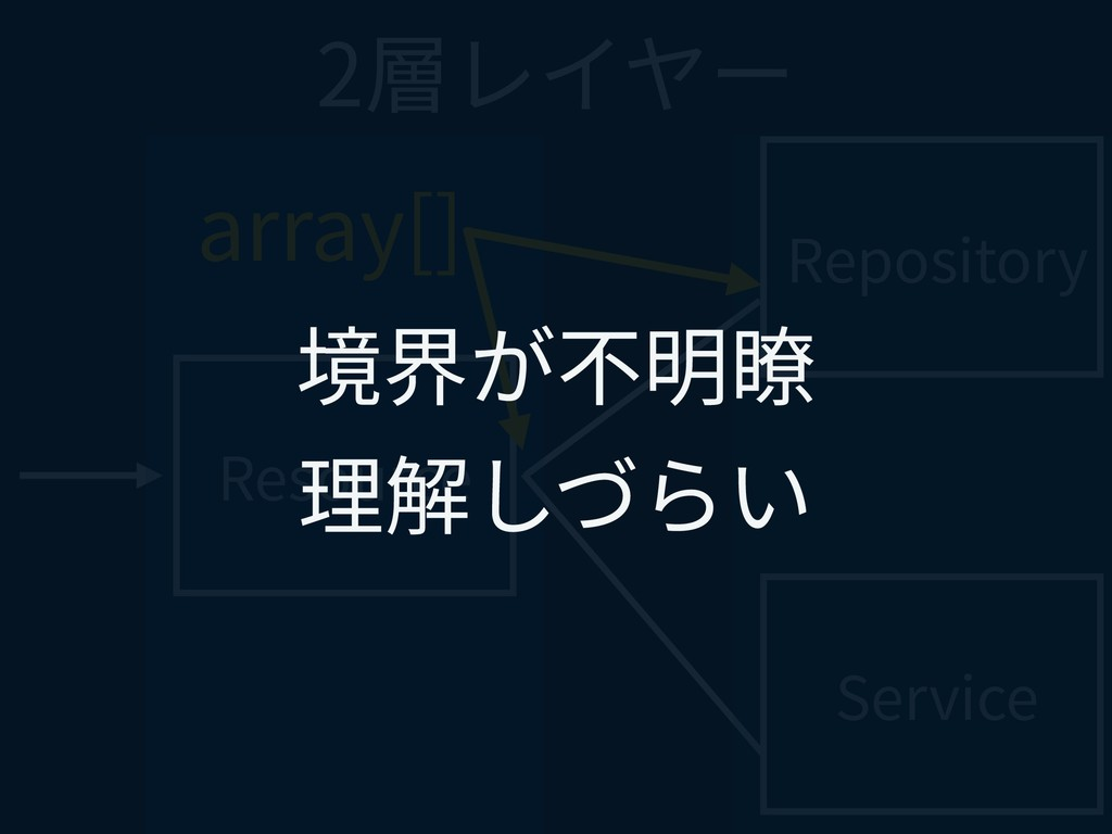 Resource Repository Service 2層レイヤー array[] 境界が不...