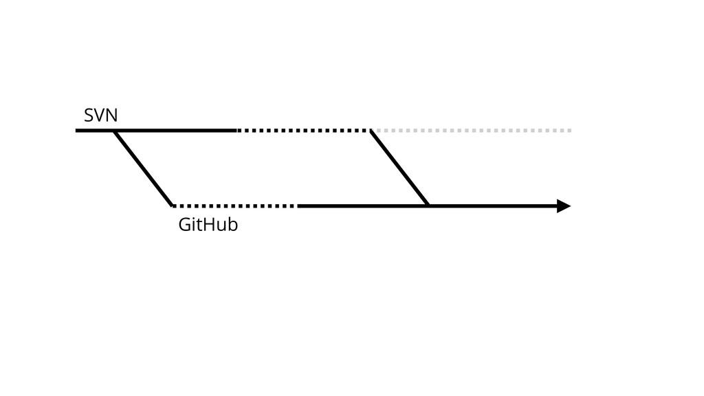 SVN GitHub