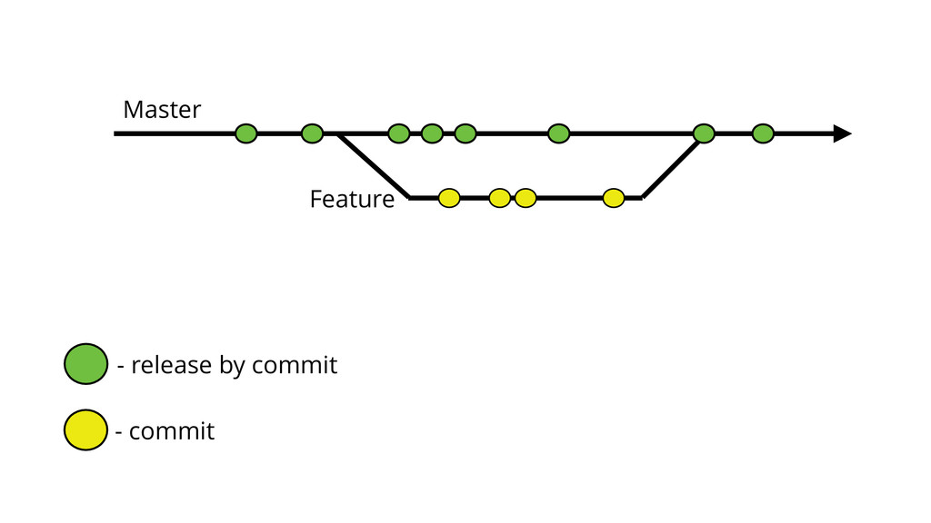 Master Feature - release by commit - commit