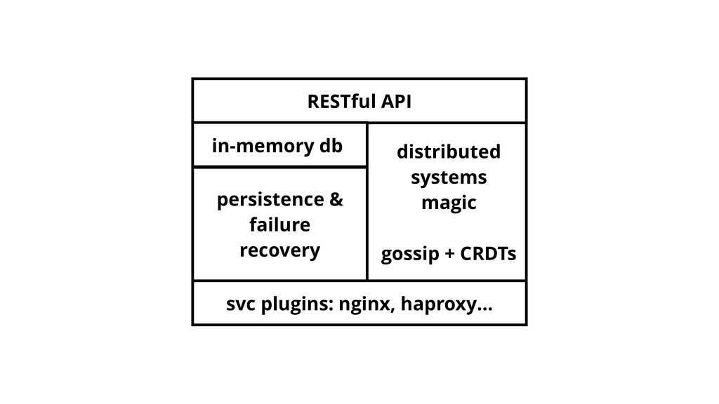 RESTful API svc plugins: nginx, haproxy… in-mem...