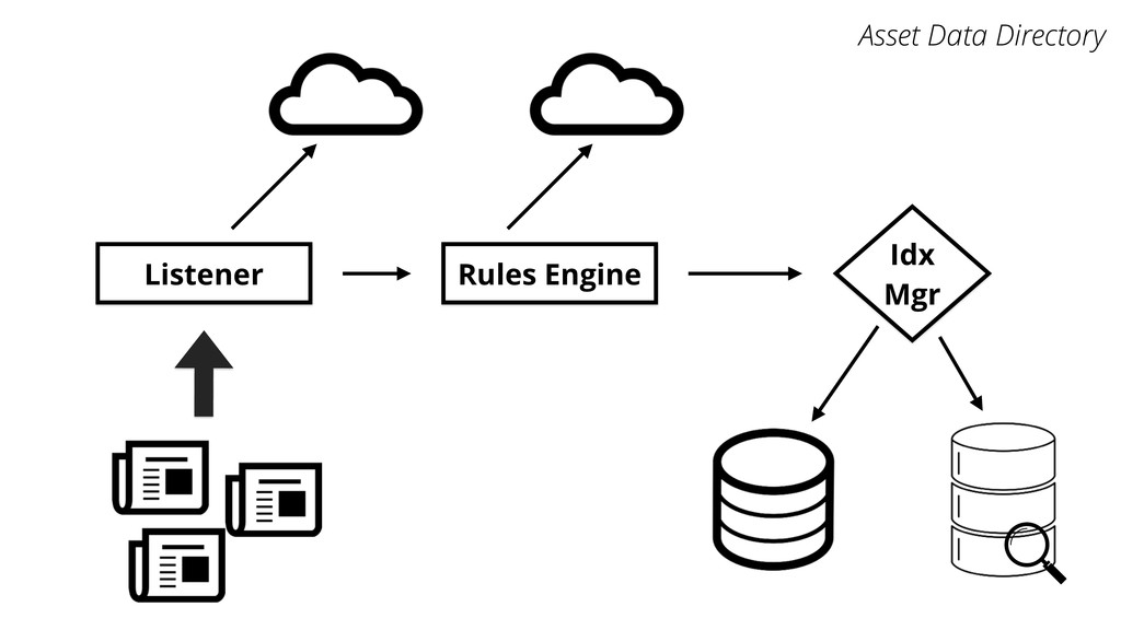 Listener Rules Engine Idx Mgr Asset Data Direct...