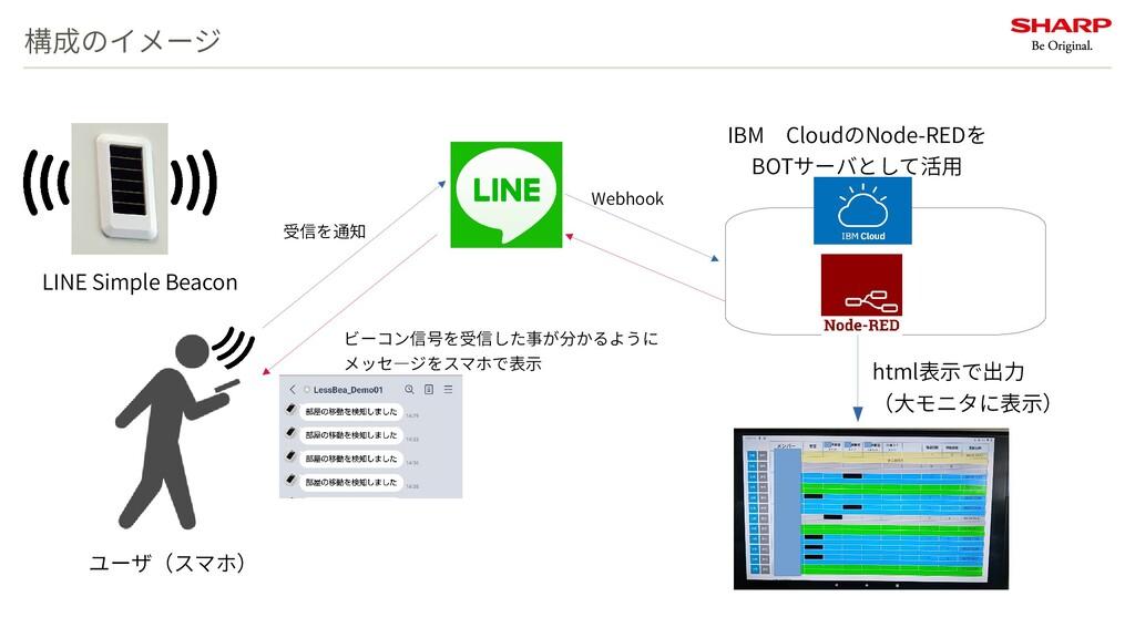 構成のイメージ Webhook LINE Simple Beacon ユーザ(スマホ) 受信を...