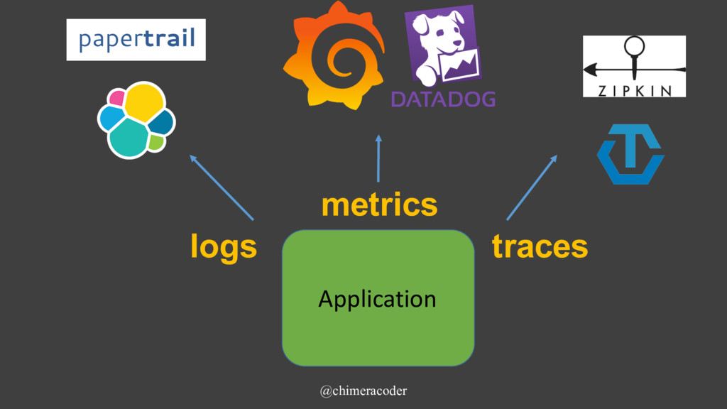 @chimeracoder Application logs metrics traces