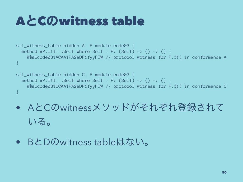 AͱCͷwitness table sil_witness_table hidden A: P...