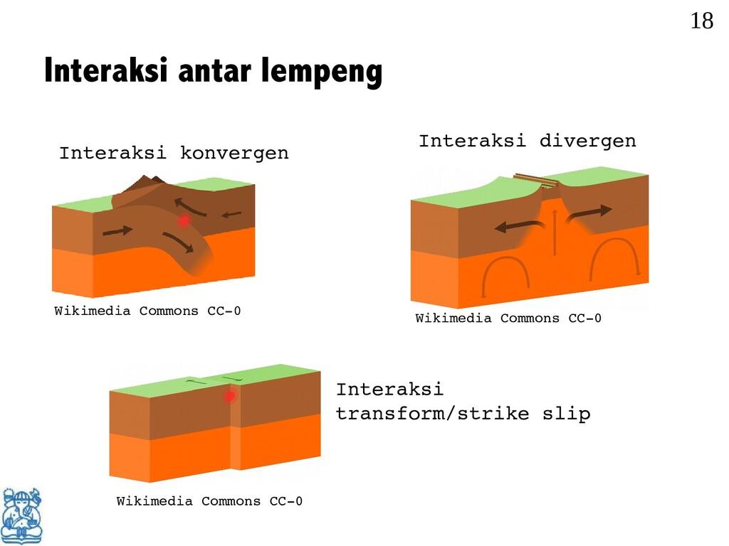 Interaksi antar lempeng 18 Wikimedia Commons CC...