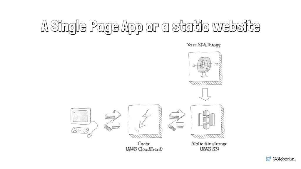 @slobodan_ A Single Page App or a static website