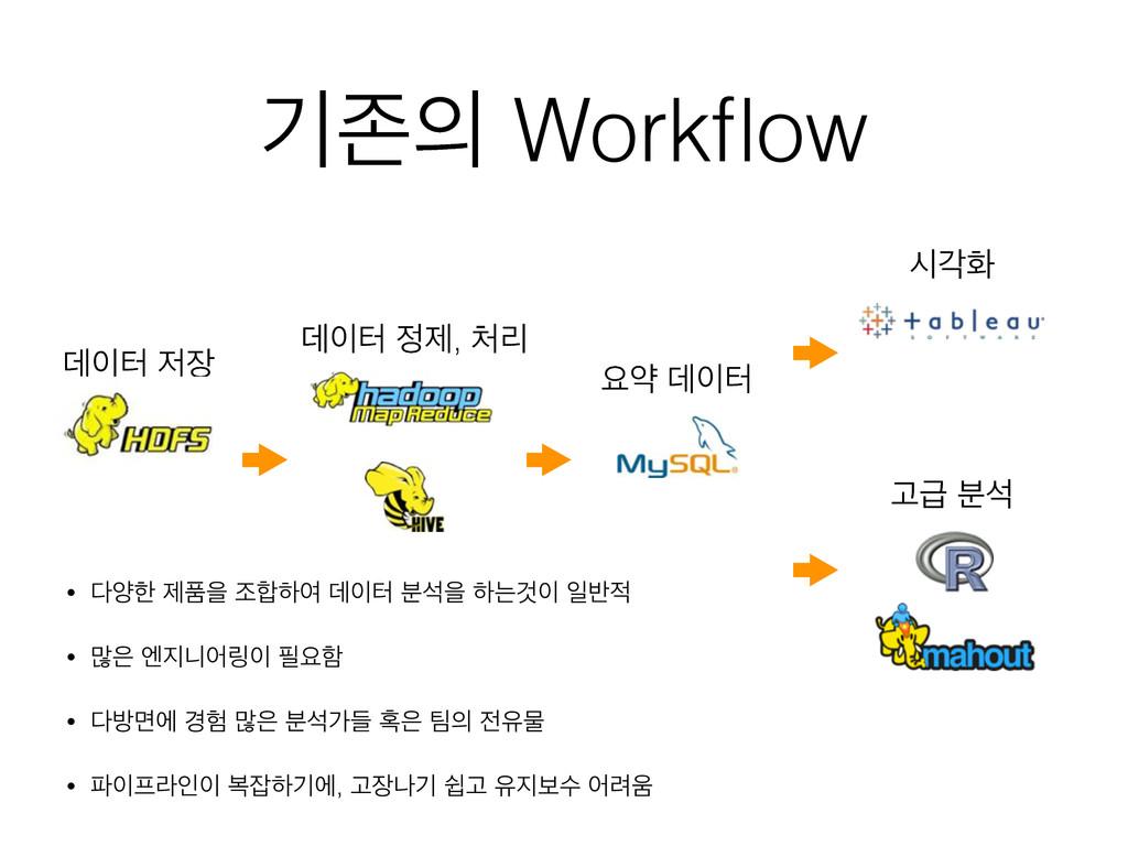ӝઓ Workflow ؘఠ  ؘఠ ઁ, ܻ ਃড ؘఠ दпച Ҋә ࠙ࢳ ...