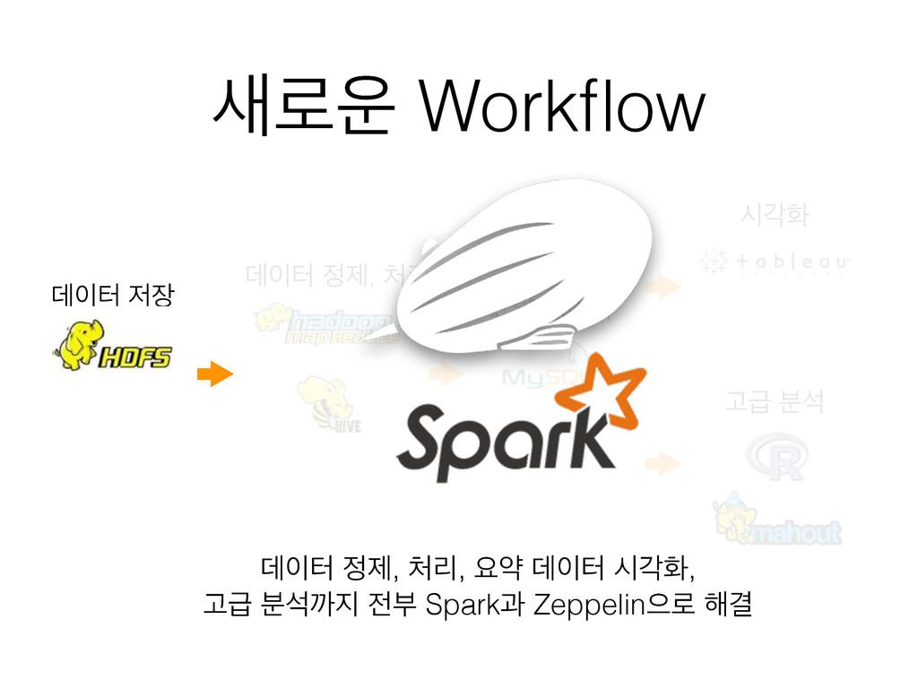 ۽ Workflow ؘఠ  ؘఠ ઁ, ܻ ਃড ؘఠ दпച Ҋә ࠙ࢳ ...
