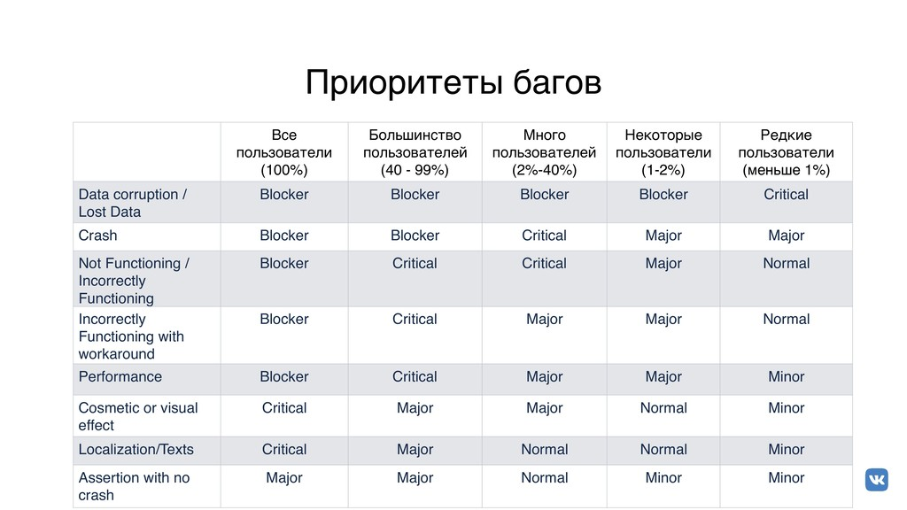 Приоритеты багов Все пользователи (100%) Больши...