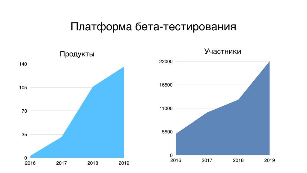 Продукты 0 35 70 105 140 2016 2017 2018 2019 Пл...