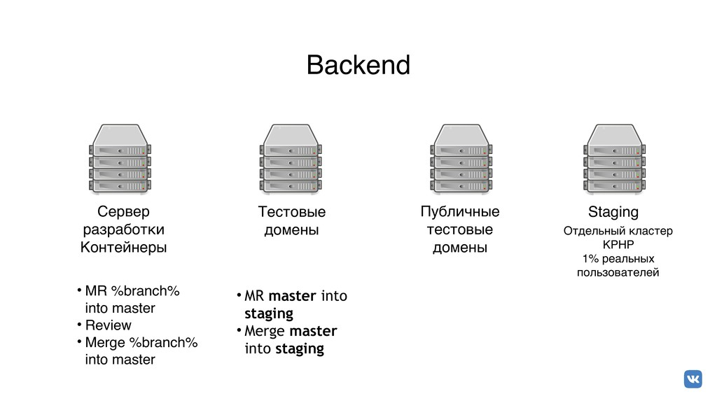 Backend • MR %branch% into master • Review • Me...