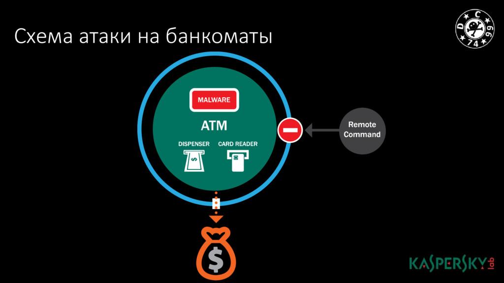 Схема атаки на банкоматы