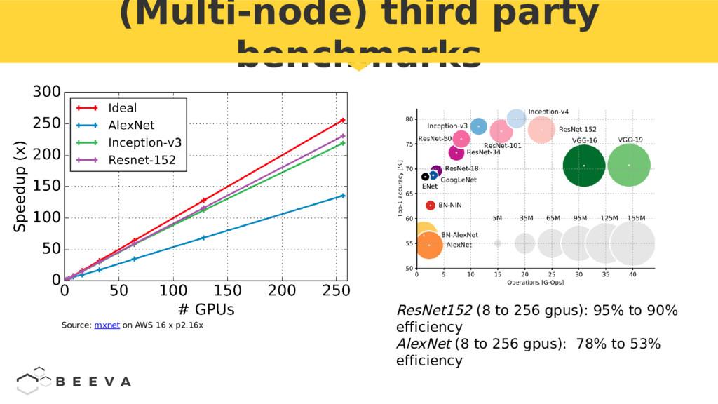 (Multi-node) third party benchmarks ResNet152 (...