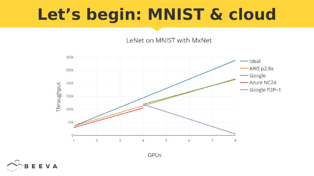 Let's begin: MNIST & cloud