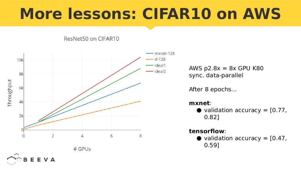 More lessons: CIFAR10 on AWS AWS p2.8x = 8x GPU...