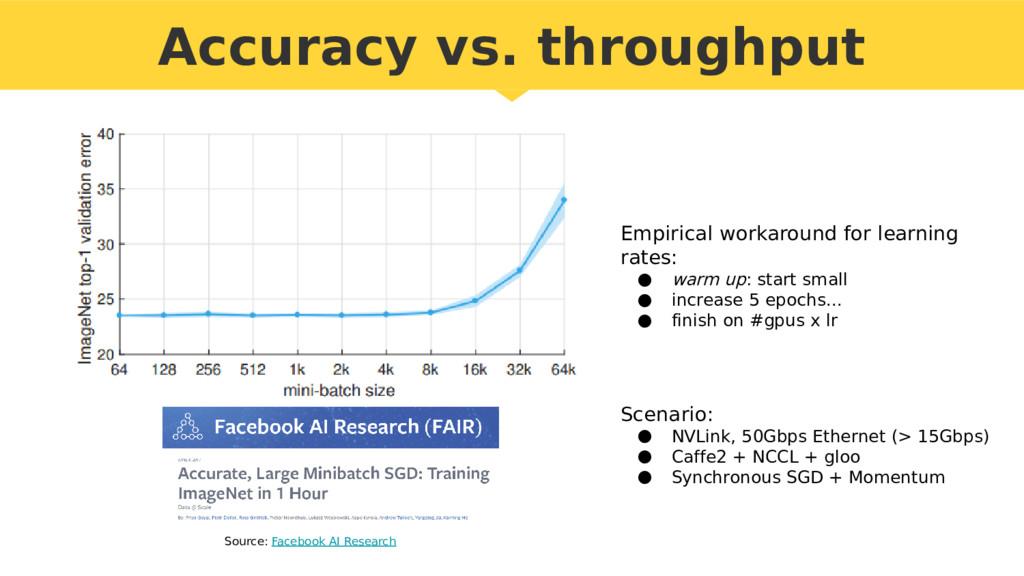 Accuracy vs. throughput Empirical workaround fo...