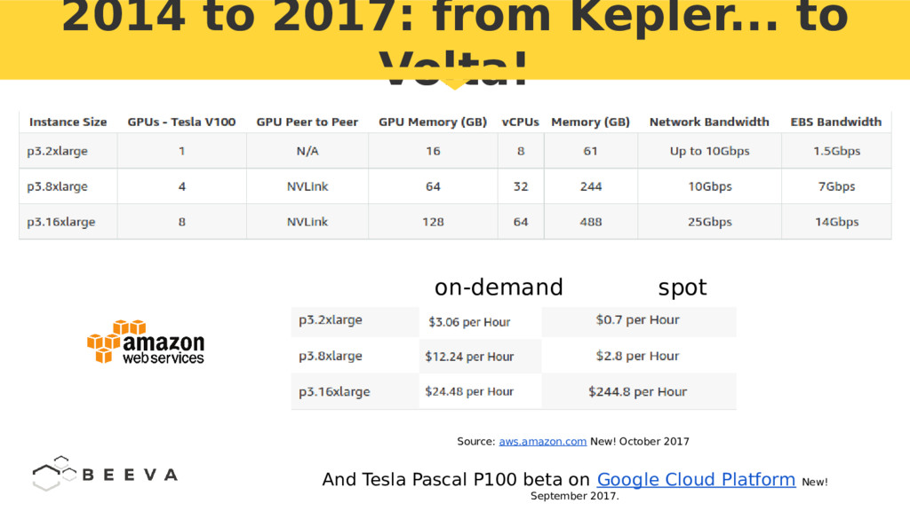 2014 to 2017: from Kepler... to Volta! Source: ...