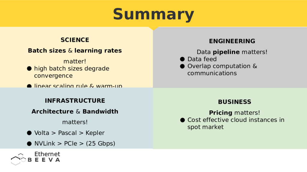 Summary SCIENCE Batch sizes & learning rates ma...
