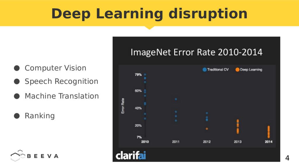 4 Deep Learning disruption ● Computer Vision ● ...