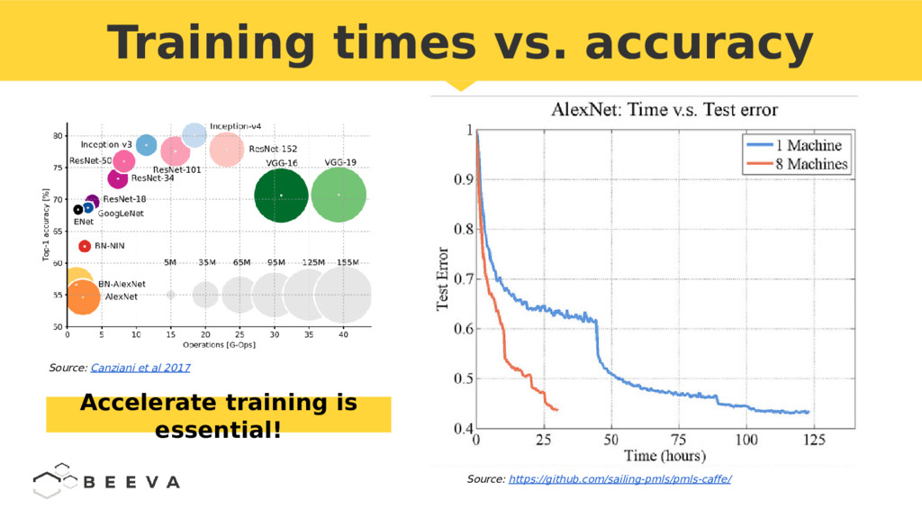 Training times vs. accuracy Accelerate training...