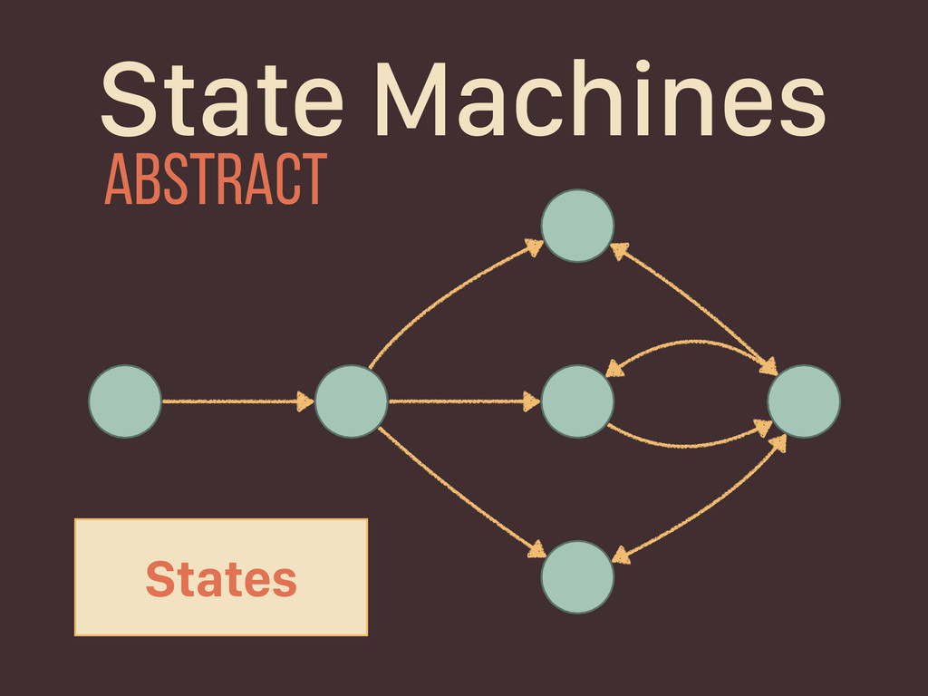 States State Machines abstract