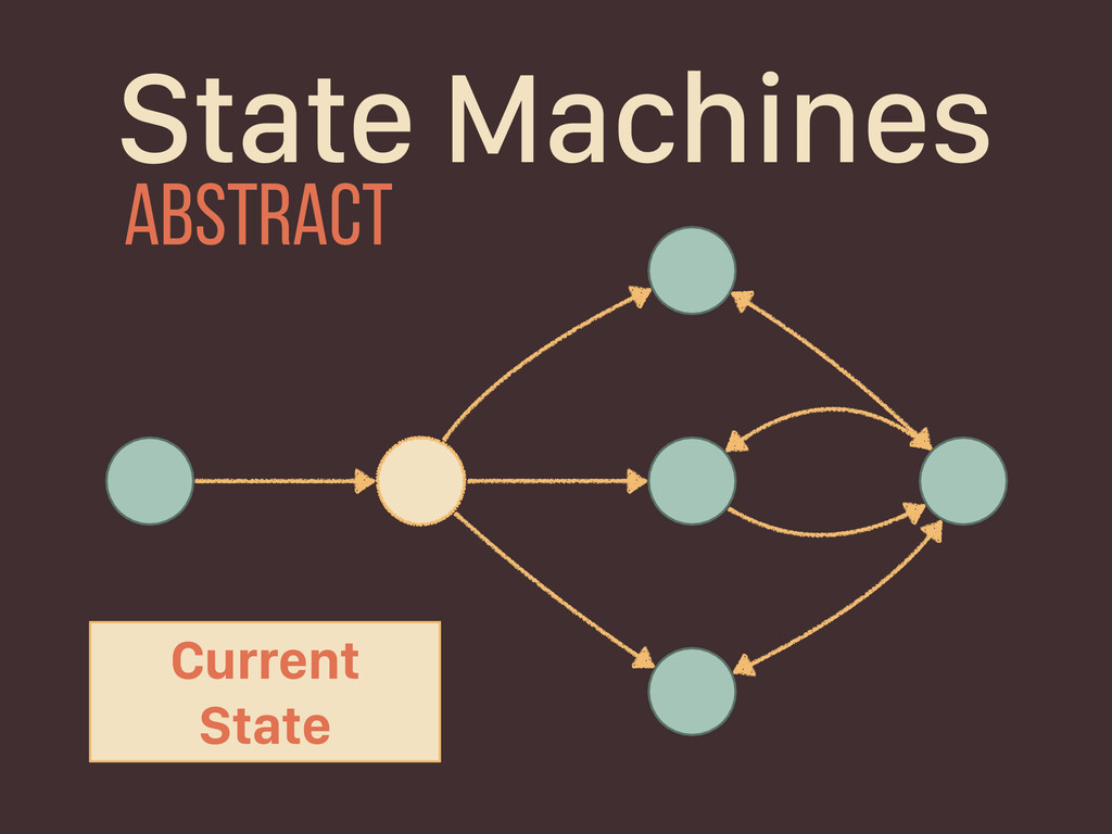 Current State State Machines abstract