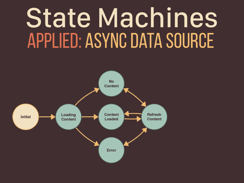 State Machines Initial Loading Content Content ...
