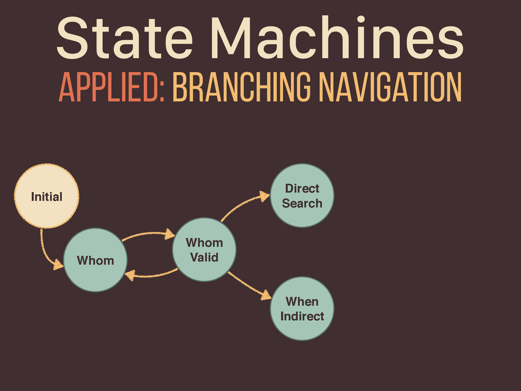 State Machines Whom Initial Whom Valid Direct S...