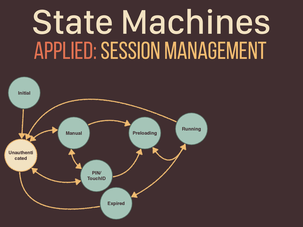 State Machines Applied: session management Unau...