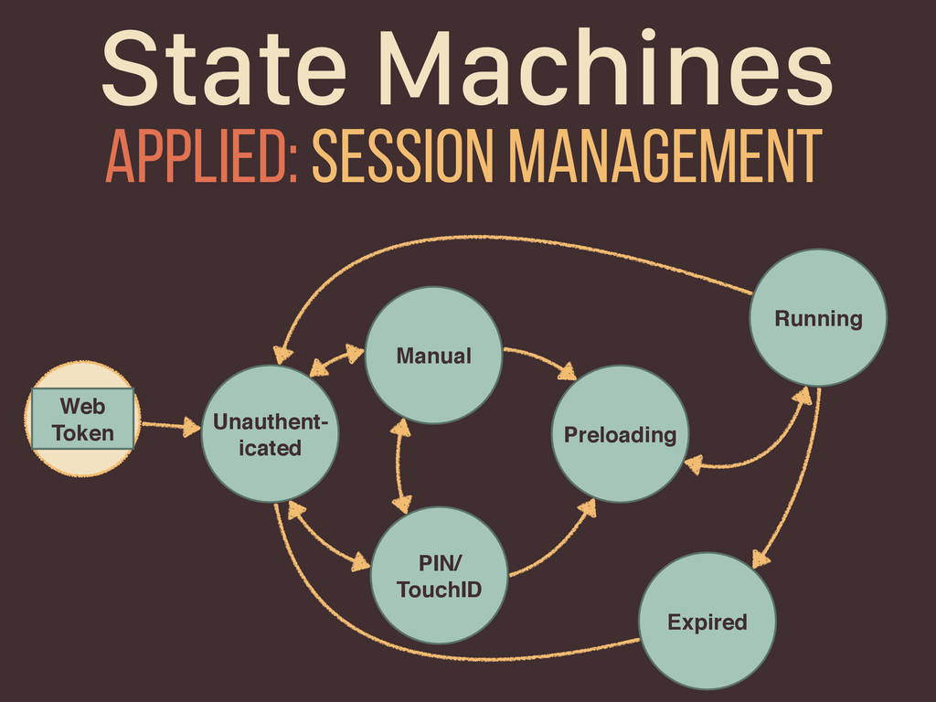 State Machines Unauthent- icated Initial Manual...