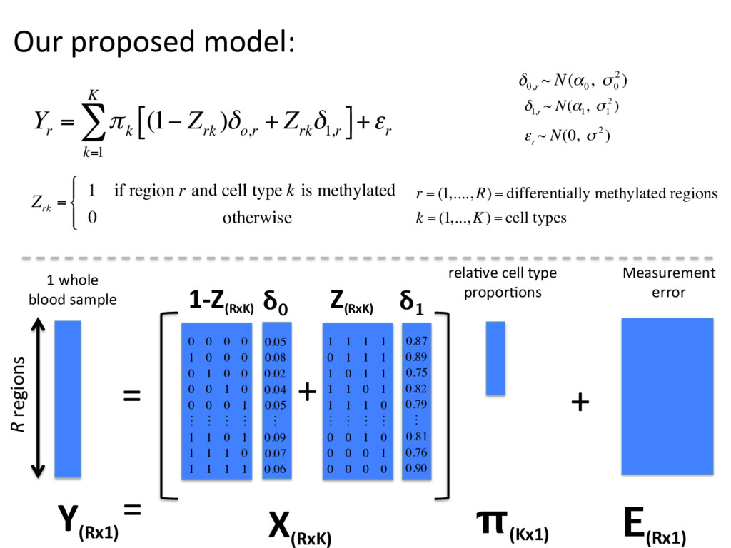 Our proposed model: = + Y (Rx1) X (RxK) = E (Rx...