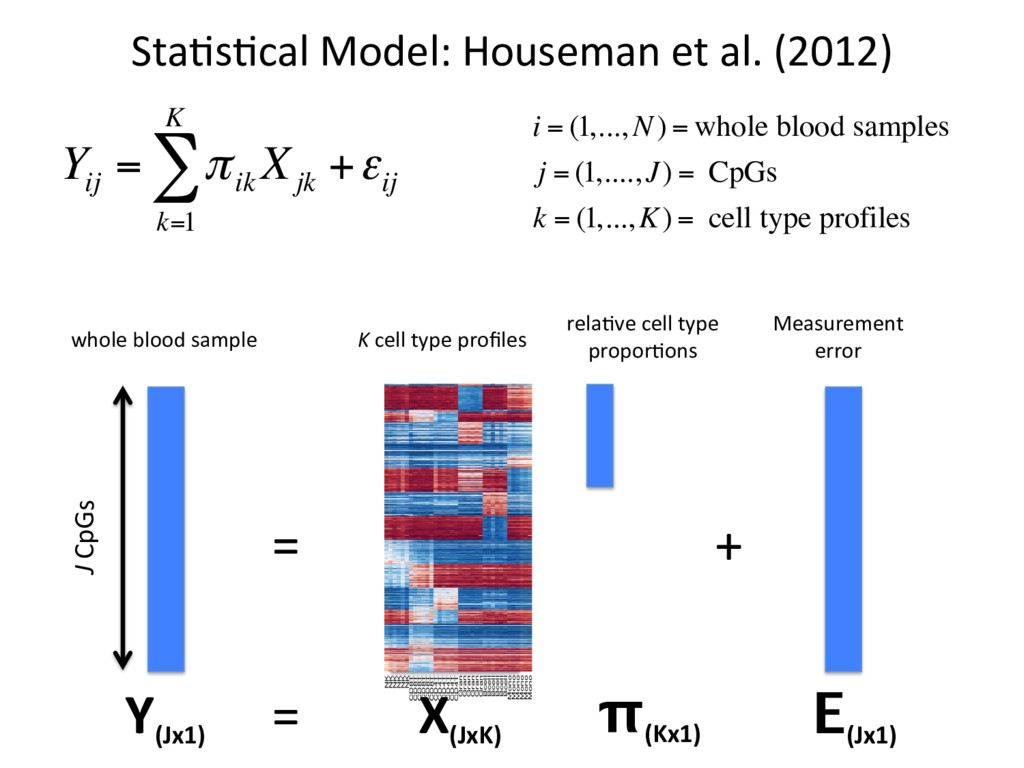 Sta#s#cal Model: Houseman et al. (2012) Y ij = ...