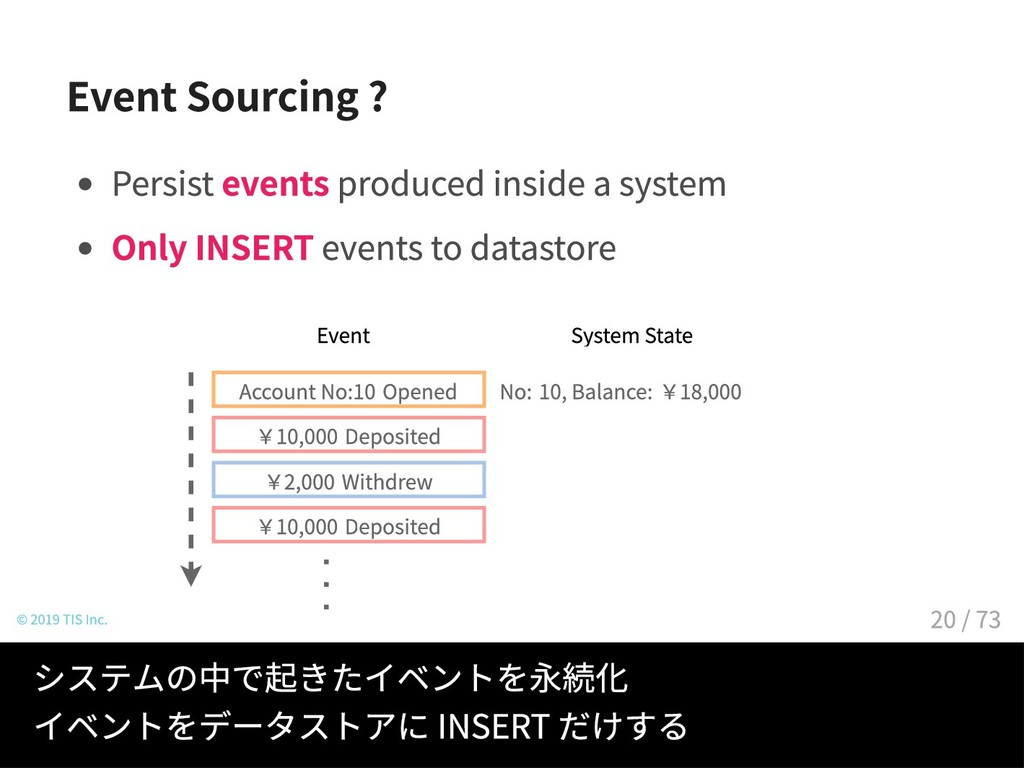 Event Sourcing ? Persist events produced inside...
