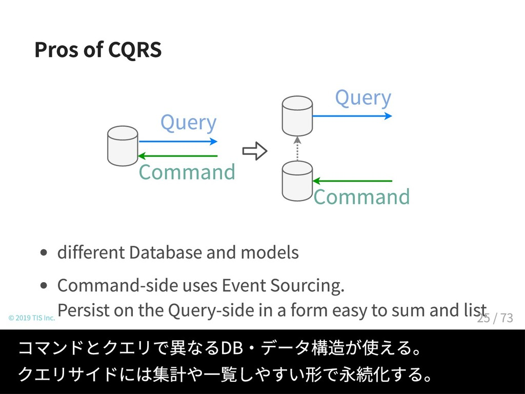 Pros of CQRS Command Query Command Query differ...