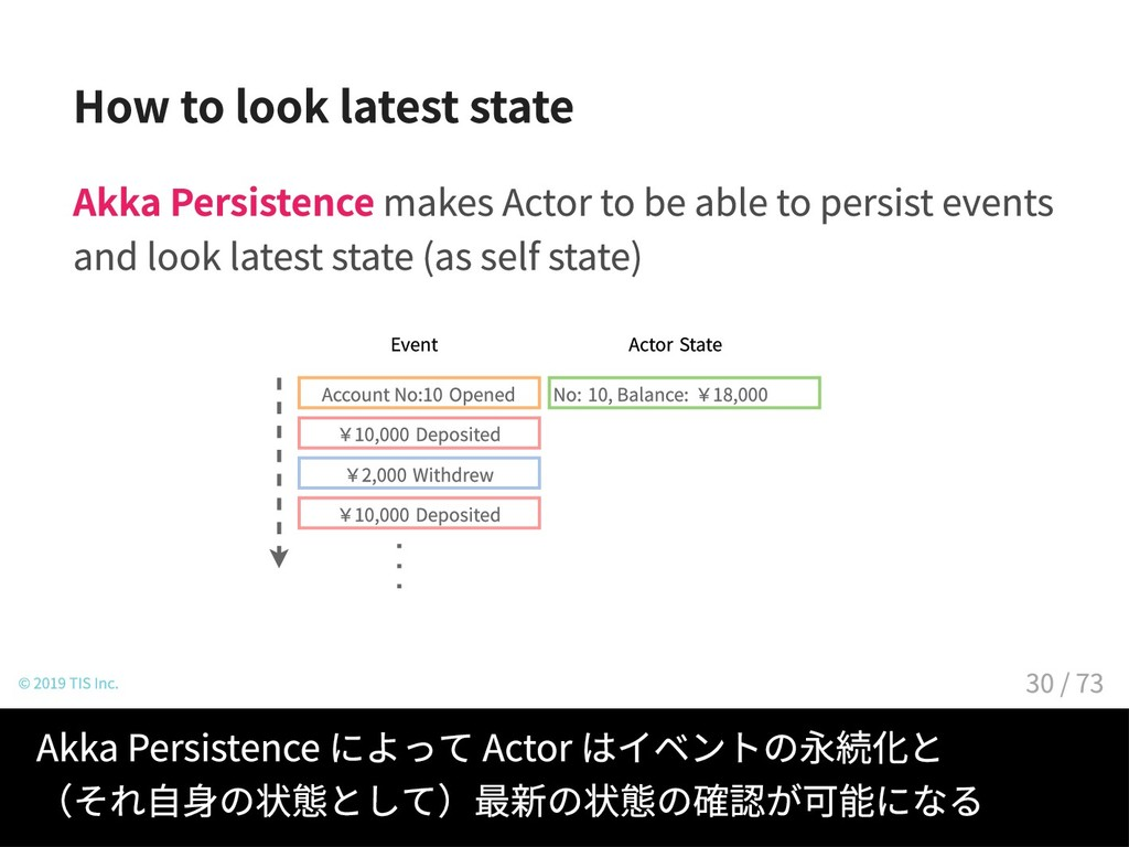 How to look latest state Akka Persistence makes...